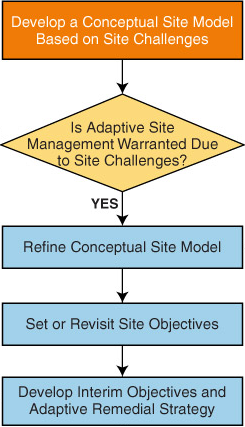 4  Adaptive Site Management – Remediation Management of